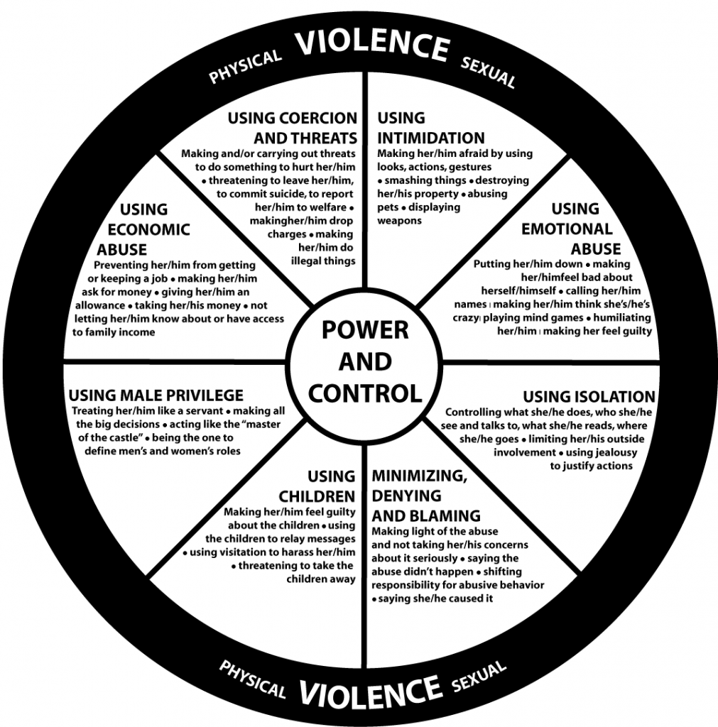 "Power and Control Wheel: Words ""Power & Control"" are in the center with a variety of verbal, emotional, and financial tactics. On the perimeter of the wheel are the words ""physical violence"" and ""sexual violence"""